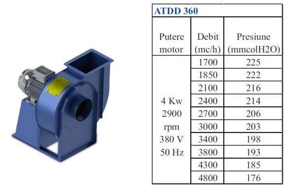 ATDD 360