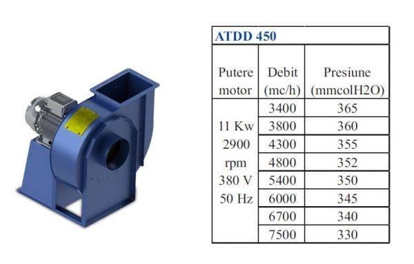ATDD 450